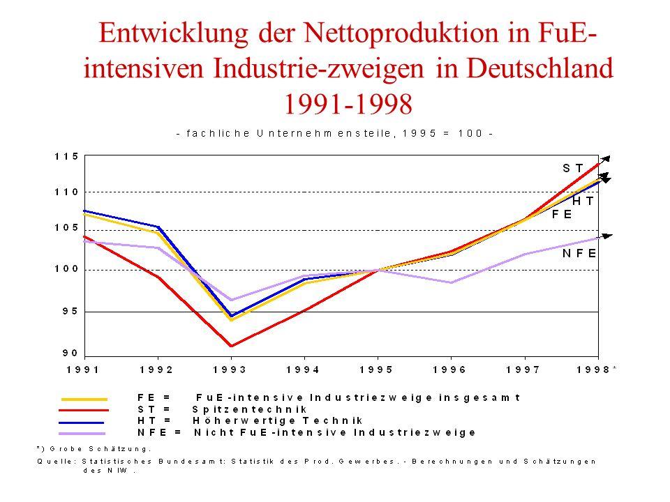 Entwicklung der Nettoproduktion in FuE- intensiven Industrie-zweigen in Deutschland 1991-1998