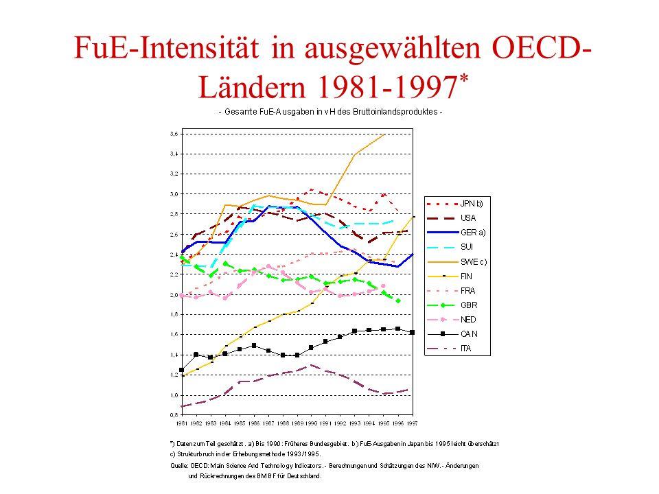 FuE-Intensität in ausgewählten OECD- Ländern 1981-1997 *