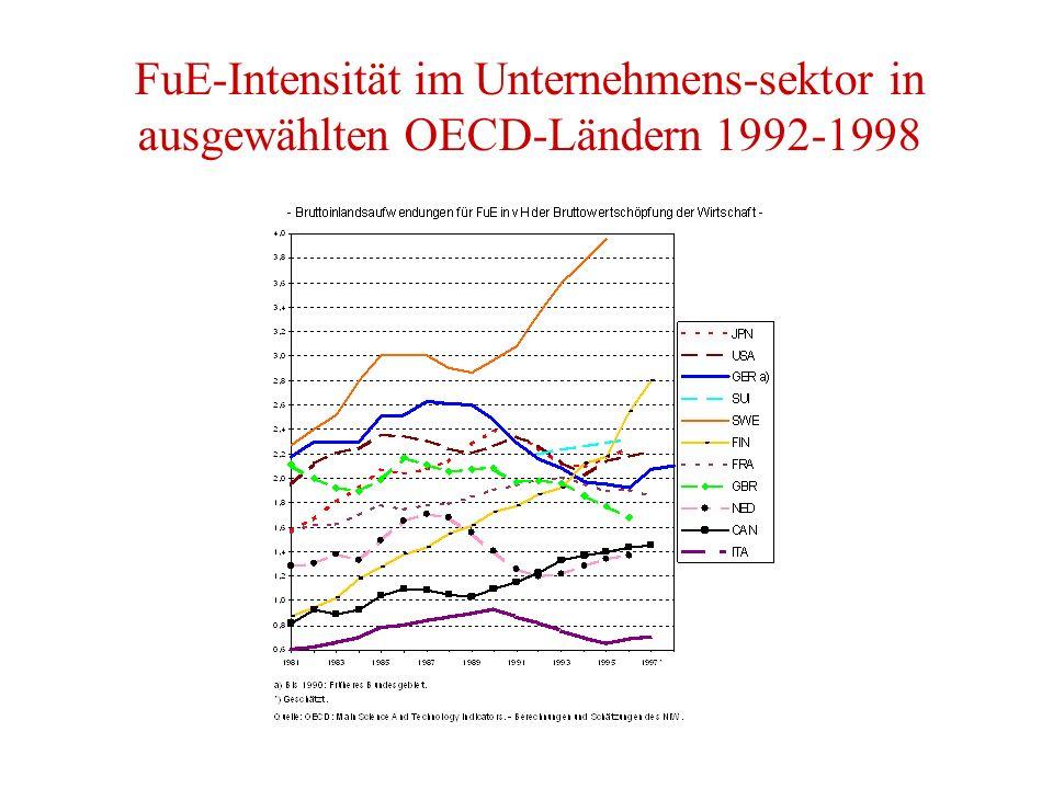 FuE-Intensität im Unternehmens-sektor in ausgewählten OECD-Ländern 1992-1998