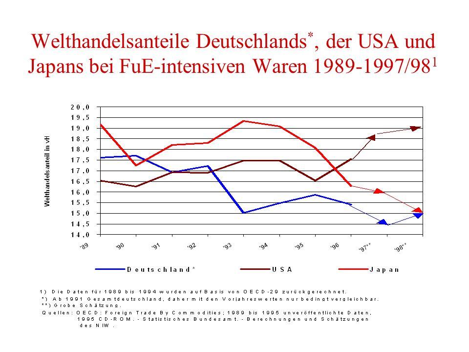 Welthandelsanteile Deutschlands *, der USA und Japans bei FuE-intensiven Waren 1989-1997/98 1