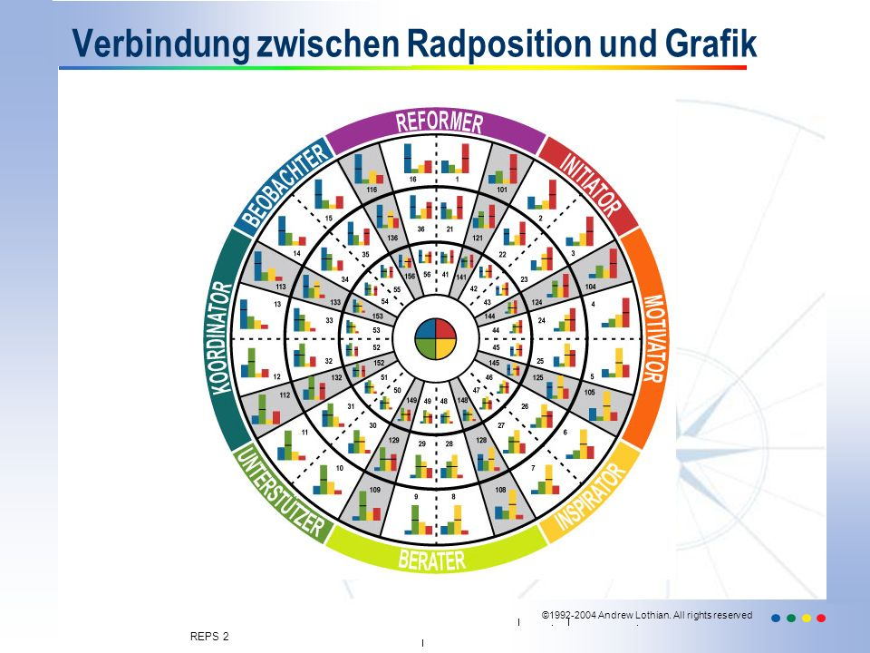 ©1992-2004 Andrew Lothian. All rights reserved REPS 2 Verbindung zwischen Radposition und Grafik
