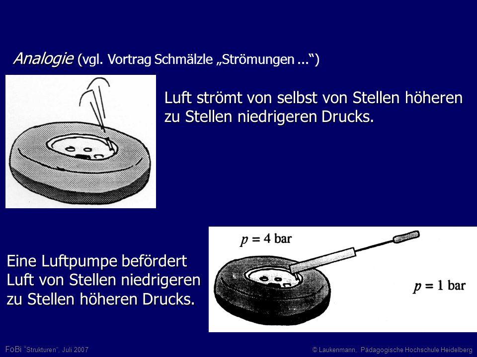 FoBi Strukturen, Juli 2007© Laukenmann, Pädagogische Hochschule Heidelberg Luft strömt von selbst von Stellen höheren zu Stellen niedrigeren Drucks. A