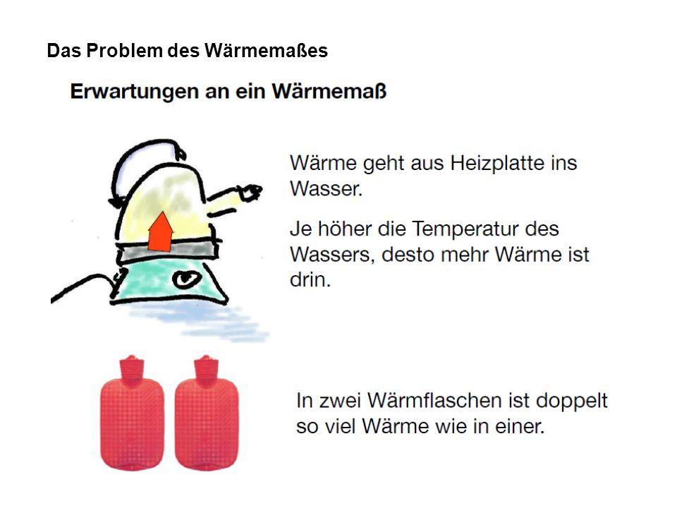 Das Problem des Wärmemaßes