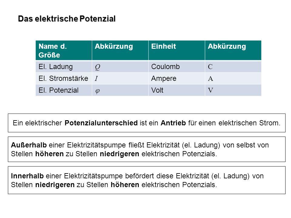 Das elektrische Potenzial Außerhalb einer Elektrizitätspumpe fließt Elektrizität (el. Ladung) von selbst von Stellen höheren zu Stellen niedrigeren el