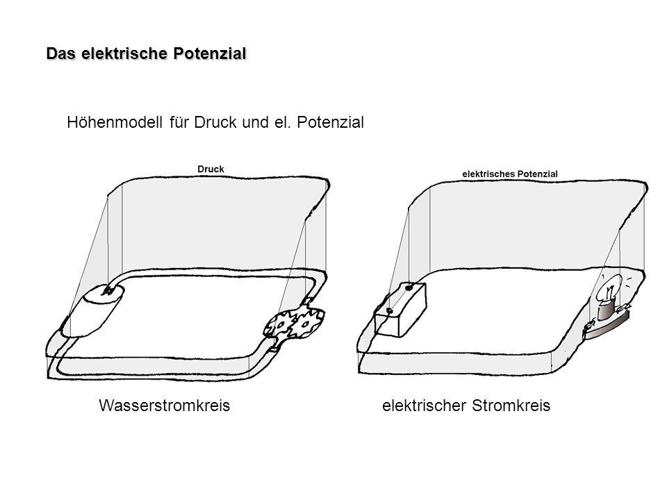 Das elektrische Potenzial Wasserstromkreiselektrischer Stromkreis Höhenmodell für Druck und el. Potenzial