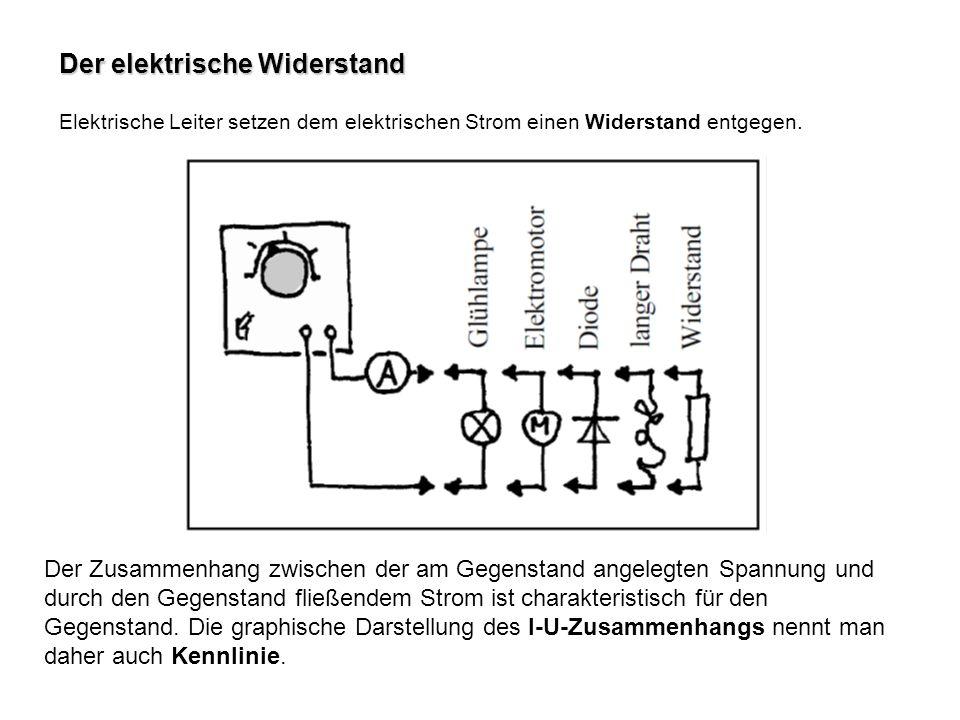 Der elektrische Widerstand Elektrische Leiter setzen dem elektrischen Strom einen Widerstand entgegen. Der Zusammenhang zwischen der am Gegenstand ang