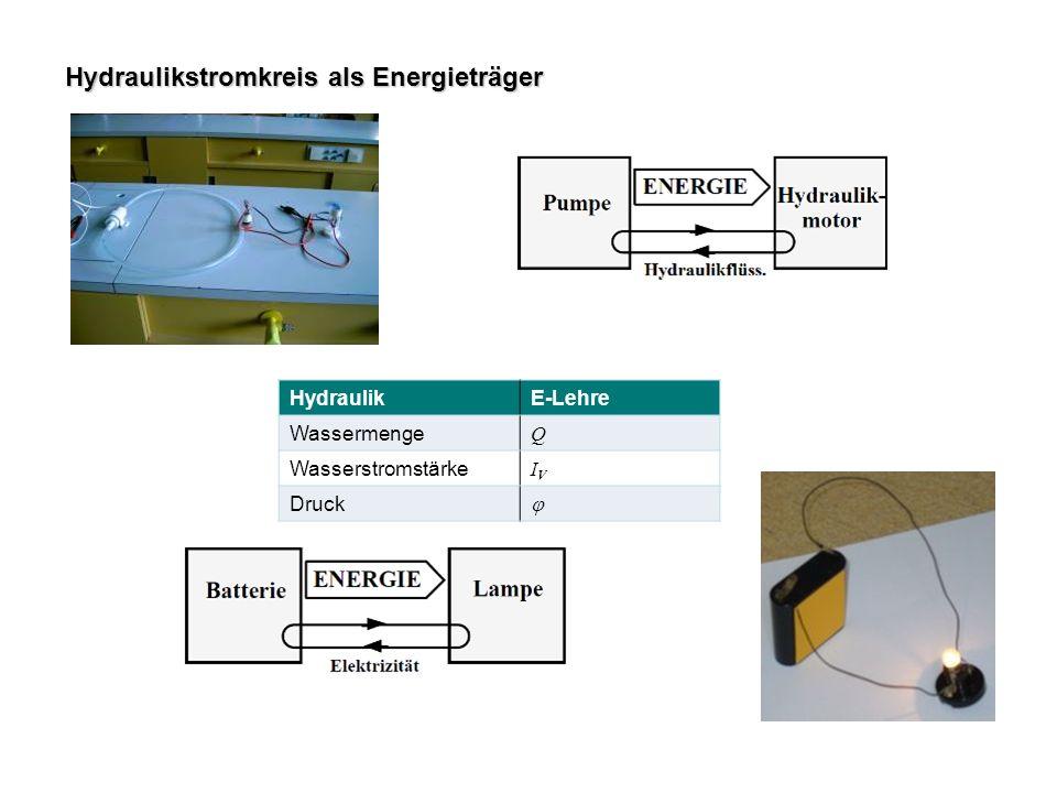 Hydraulikstromkreis als Energieträger HydraulikE-Lehre Wassermenge Q Wasserstromstärke IVIV Druck