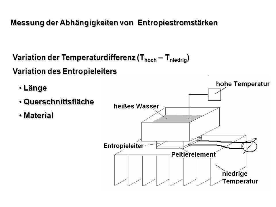 Messung der Abhängigkeiten von Entropiestromstärken Variation der Temperaturdifferenz (T hoch – T niedrig ) Variation des Entropieleiters Länge Länge