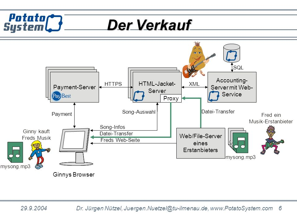 29.9.2004Dr. Jürgen Nützel, Juergen.Nuetzel@tu-ilmenau.de, www.PotatoSystem.com 6 Der Verkauf Payment-Server PotatoSystem HTML-Jacket- Server PotatoSy