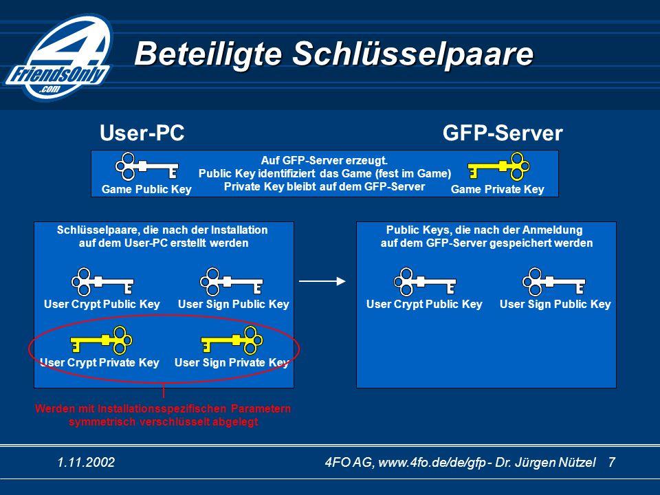 1.11.20024FO AG, www.4fo.de/de/gfp - Dr. Jürgen Nützel 7 Schlüsselpaare, die nach der Installation auf dem User-PC erstellt werden Beteiligte Schlüsse