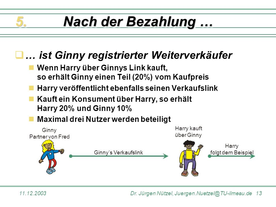 11.12.2003Dr. Jürgen Nützel, Juergen.Nuetzel@TU-ilmeau.de 13 Nach der Bezahlung … … ist Ginny registrierter Weiterverkäufer Wenn Harry über Ginnys Lin