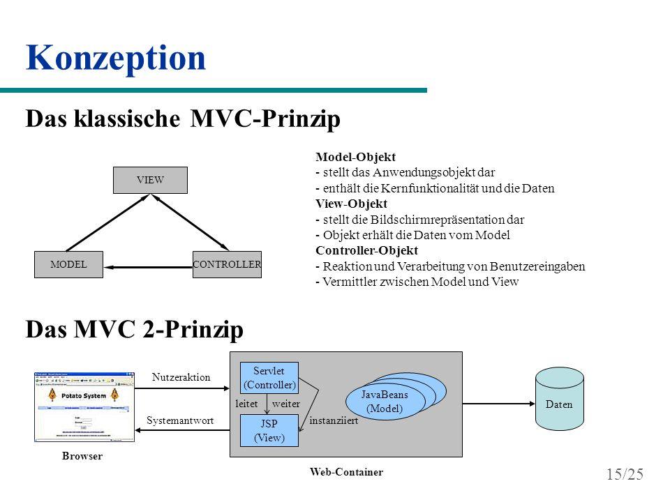 Konzeption Das klassische MVC-Prinzip VIEW CONTROLLER MODEL Model-Objekt - stellt das Anwendungsobjekt dar - enthält die Kernfunktionalität und die Da