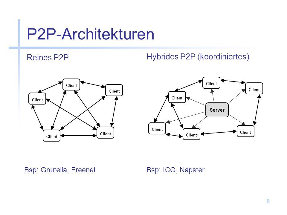 8 Reines P2P P2P-Architekturen Hybrides P2P (koordiniertes) Client Server Client Bsp: Gnutella, FreenetBsp: ICQ, Napster