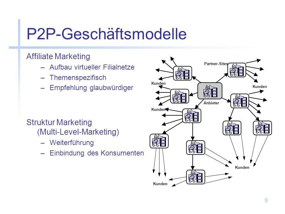 9 P2P-Geschäftsmodelle Affiliate Marketing –Aufbau virtueller Filialnetze –Themenspezifisch –Empfehlung glaubwürdiger Kunden Partner-Sites Anbieter Kunden Struktur Marketing (Multi-Level-Marketing) –Weiterführung –Einbindung des Konsumenten