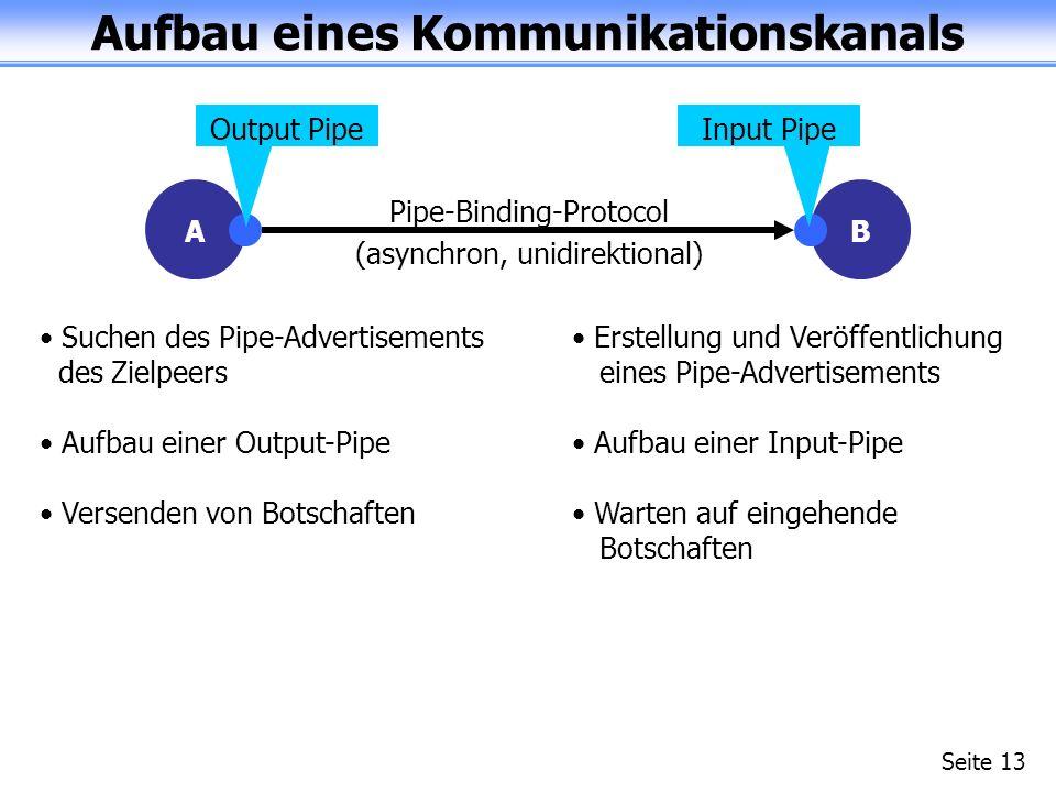 Aufbau eines Kommunikationskanals Seite 13 A Output Pipe B Input Pipe Erstellung und Veröffentlichung eines Pipe-Advertisements Aufbau einer Input-Pipe Warten auf eingehende Botschaften (asynchron, unidirektional) Pipe-Binding-Protocol Suchen des Pipe-Advertisements des Zielpeers Aufbau einer Output-Pipe Versenden von Botschaften