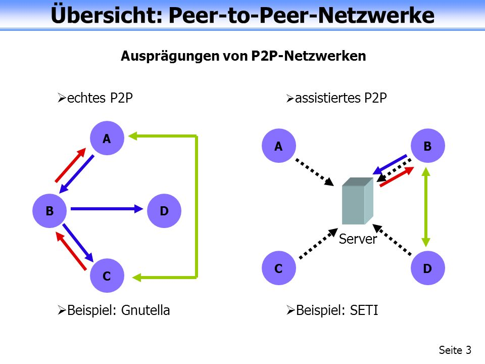 Übersicht: Peer-to-Peer-Netzwerke Seite 3 echtes P2P A BD C Beispiel: Gnutella Beispiel: SETI AB CD Server assistiertes P2P Ausprägungen von P2P-Netzwerken