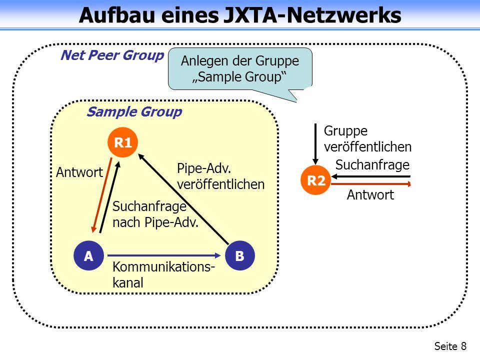 Aufbau eines JXTA-Netzwerks Seite 8 Net Peer Group Sample Group R1 R2A B Gruppe veröffentlichen Suchanfrage Antwort Pipe-Adv.