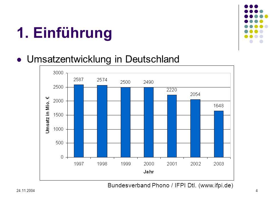 24.11.20044 1. Einführung Umsatzentwicklung in Deutschland Bundesverband Phono / IFPI Dtl. (www.ifpi.de)