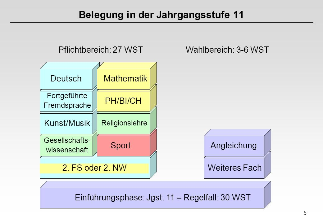5 Belegung in der Jahrgangsstufe 11 Pflichtbereich: 27 WSTWahlbereich: 3-6 WST Einführungsphase: Jgst.