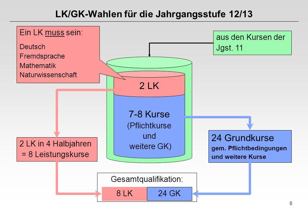 8 Gesamtqualifikation: LK/GK-Wahlen für die Jahrgangsstufe 12/13 Ein LK muss sein: Deutsch Fremdsprache Mathematik Naturwissenschaft 2 LK in 4 Halbjahren = 8 Leistungskurse 8 LK24 GK 24 Grundkurse gem.