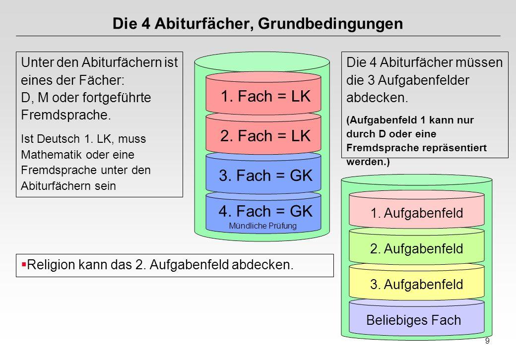 9 Die 4 Abiturfächer, Grundbedingungen Unter den Abiturfächern ist eines der Fächer: D, M oder fortgeführte Fremdsprache.