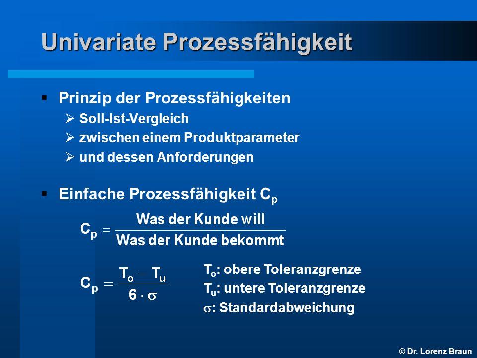 © Dr. Lorenz Braun Univariate Prozessfähigkeit Prinzip der Prozessfähigkeiten Soll-Ist-Vergleich zwischen einem Produktparameter und dessen Anforderun
