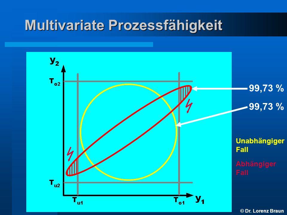 © Dr.Lorenz Braun Multivariate Prozessfähigkeit Interesse .