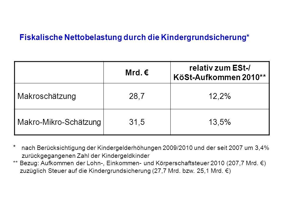 Fiskalische Nettobelastung durch die Kindergrundsicherung* Mrd. relativ zum ESt-/ KöSt-Aufkommen 2010** Makroschätzung28,712,2% Makro-Mikro-Schätzung3