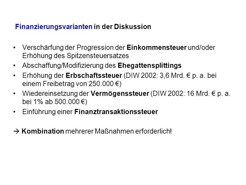 Finanzierungsvarianten in der Diskussion Verschärfung der Progression der Einkommensteuer und/oder Erhöhung des Spitzensteuersatzes Abschaffung/Modifizierung des Ehegattensplittings Erhöhung der Erbschaftssteuer (DIW 2002: 3,6 Mrd.