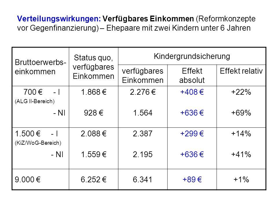Verteilungswirkungen: Verfügbares Einkommen (Reformkonzepte vor Gegenfinanzierung) – Ehepaare mit zwei Kindern unter 6 Jahren Bruttoerwerbs- einkommen Status quo, verfügbares Einkommen Kindergrundsicherung verfügbares Einkommen Effekt absolut Effekt relativ 700 - I (ALG II-Bereich) 1.868 2.276 +408 +22% - NI928 1.564+636 +69% 1.500 - I (KiZ/WoG-Bereich) 2.088 2.387+299 +14% - NI1.559 2.195+636 +41% 9.000 6.252 6.341+89 +1%