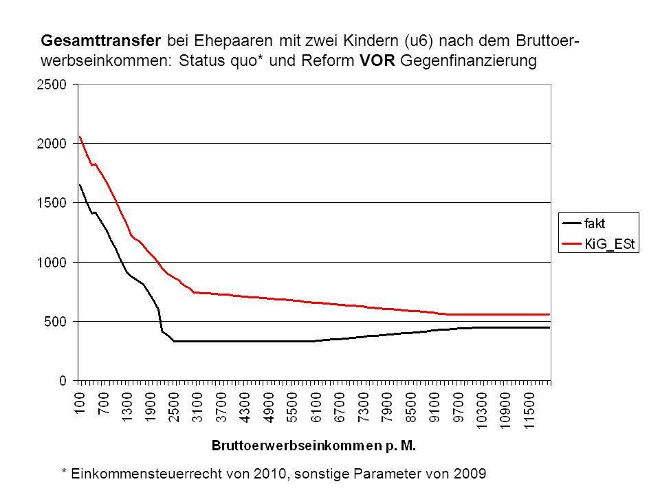 Gesamttransfer bei Ehepaaren mit zwei Kindern (u6) nach dem Bruttoer- werbseinkommen: Status quo* und Reform VOR Gegenfinanzierung * Einkommensteuerrecht von 2010, sonstige Parameter von 2009