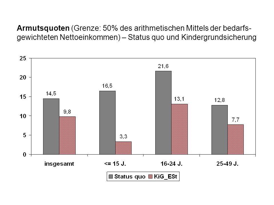 Armutsquoten (Grenze: 50% des arithmetischen Mittels der bedarfs- gewichteten Nettoeinkommen) – Status quo und Kindergrundsicherung