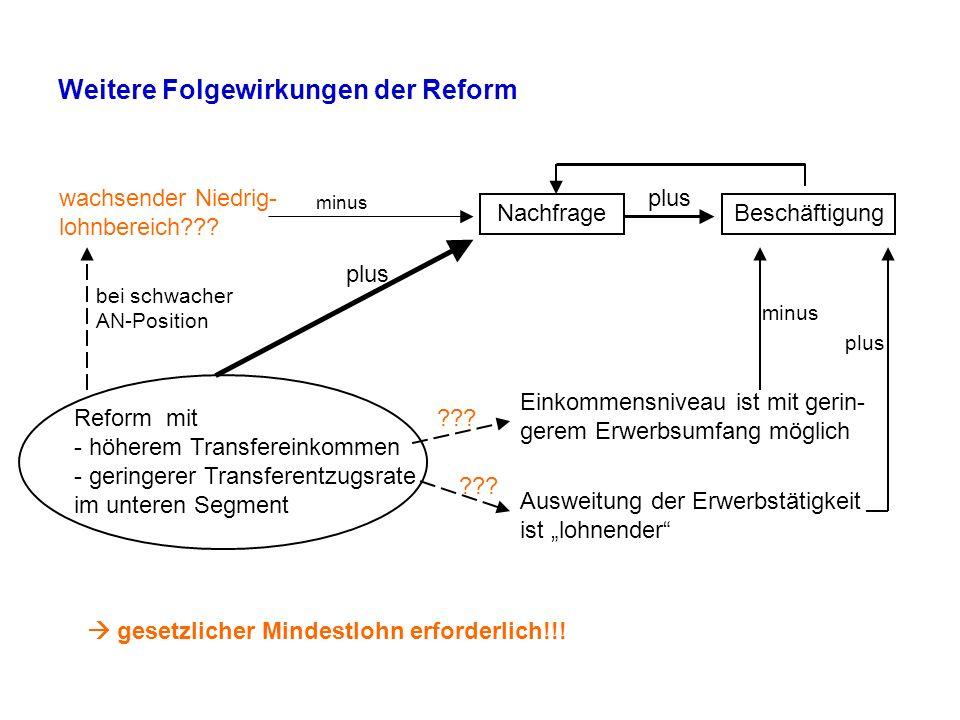 Weitere Folgewirkungen der Reform Reform mit - höherem Transfereinkommen - geringerer Transferentzugsrate im unteren Segment wachsender Niedrig- lohnb