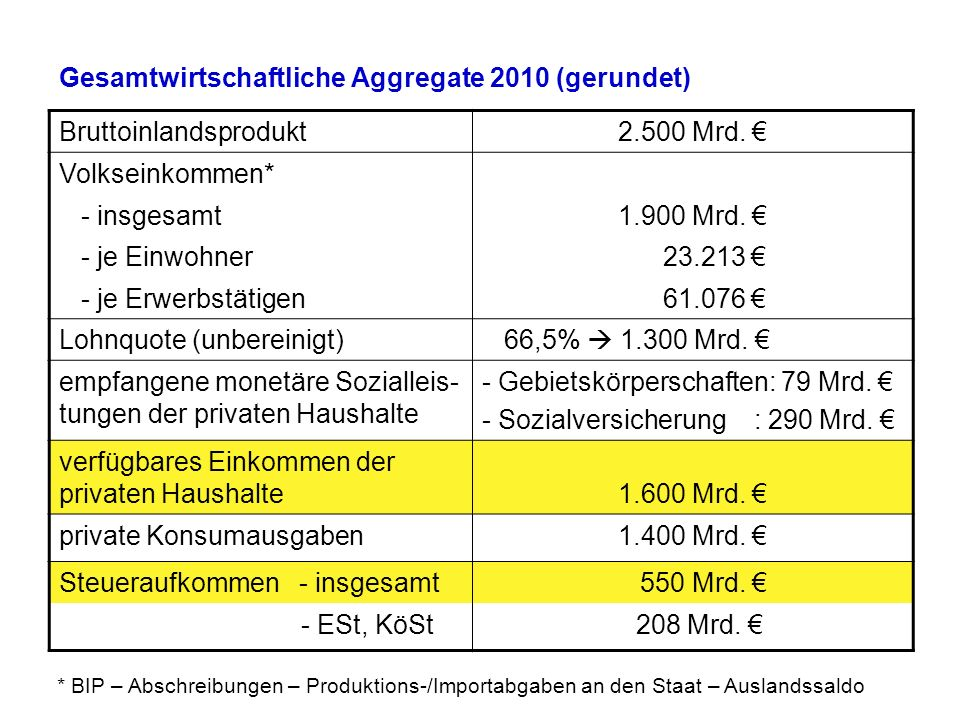 Gesamtwirtschaftliche Aggregate 2010 (gerundet) Bruttoinlandsprodukt2.500 Mrd. Volkseinkommen* - insgesamt1.900 Mrd. - je Einwohner 23.213 - je Erwerb