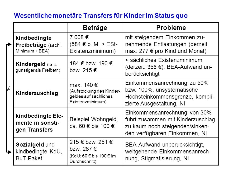 Wesentliche monetäre Transfers für Kinder im Status quo BeträgeProbleme kindbedingte Freibeträge (sächl. Minimum + BEA) 7.008 (584 p. M. > ESt- Existe