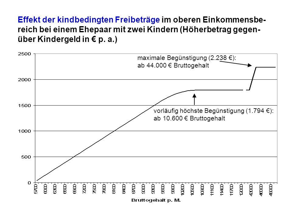 Effekt der kindbedingten Freibeträge im oberen Einkommensbe- reich bei einem Ehepaar mit zwei Kindern (Höherbetrag gegen- über Kindergeld in p. a.) vo