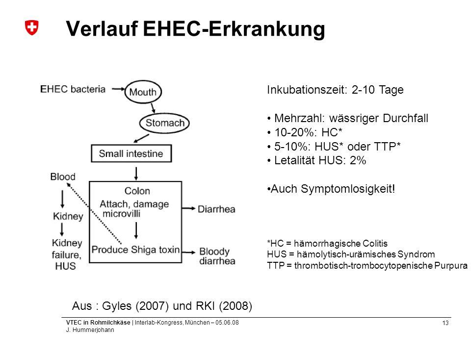 13 VTEC in Rohmilchkäse | Interlab-Kongress, München – 05.06.08 J. Hummerjohann Verlauf EHEC-Erkrankung Aus : Gyles (2007) und RKI (2008) Inkubationsz