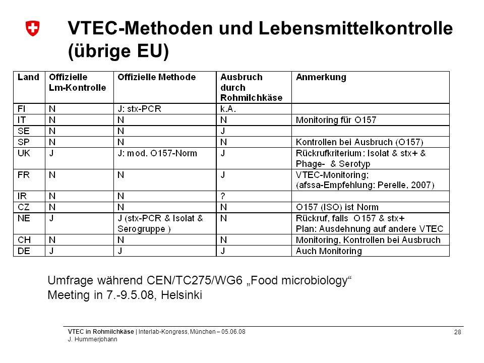 28 VTEC in Rohmilchkäse | Interlab-Kongress, München – 05.06.08 J. Hummerjohann VTEC-Methoden und Lebensmittelkontrolle (übrige EU) Umfrage während CE