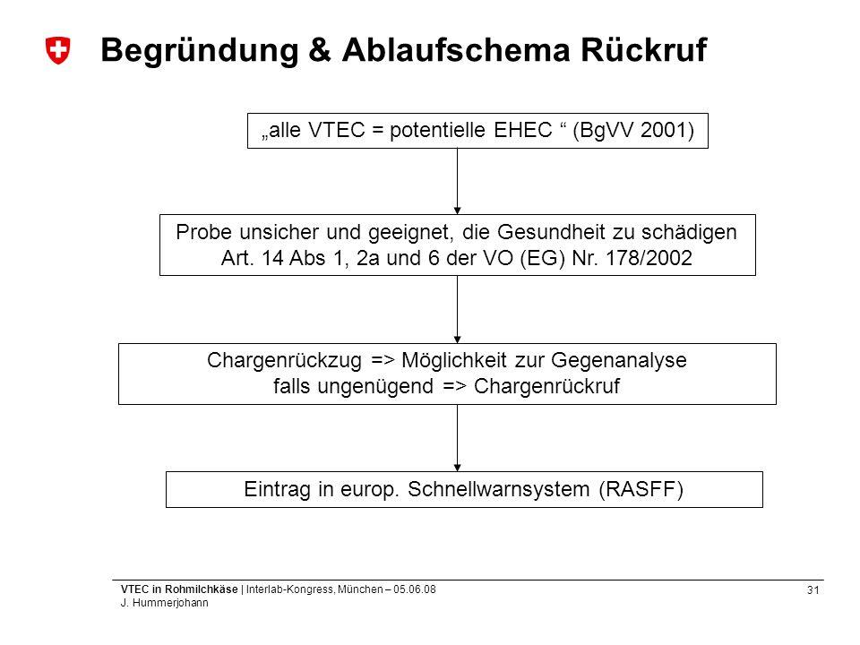31 VTEC in Rohmilchkäse | Interlab-Kongress, München – 05.06.08 J. Hummerjohann Begründung & Ablaufschema Rückruf alle VTEC = potentielle EHEC (BgVV 2