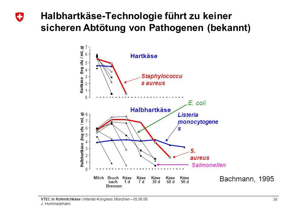39 VTEC in Rohmilchkäse | Interlab-Kongress, München – 05.06.08 J. Hummerjohann Halbhartkäse-Technologie führt zu keiner sicheren Abtötung von Pathoge
