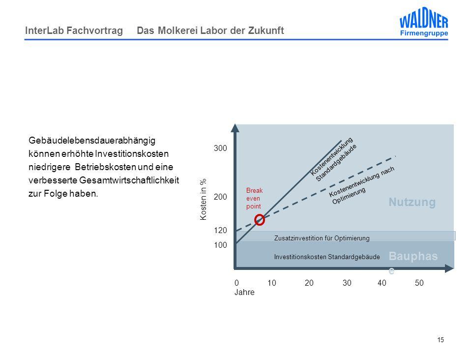 InterLab Fachvortrag Das Molkerei Labor der Zukunft 15 Gebäudelebensdauerabhängig können erhöhte Investitionskosten niedrigere Betriebskosten und eine verbesserte Gesamtwirtschaftlichkeit zur Folge haben.