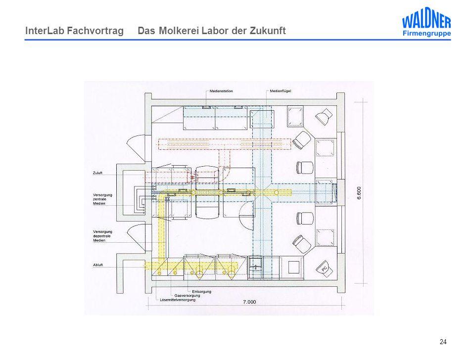 InterLab Fachvortrag Das Molkerei Labor der Zukunft 24
