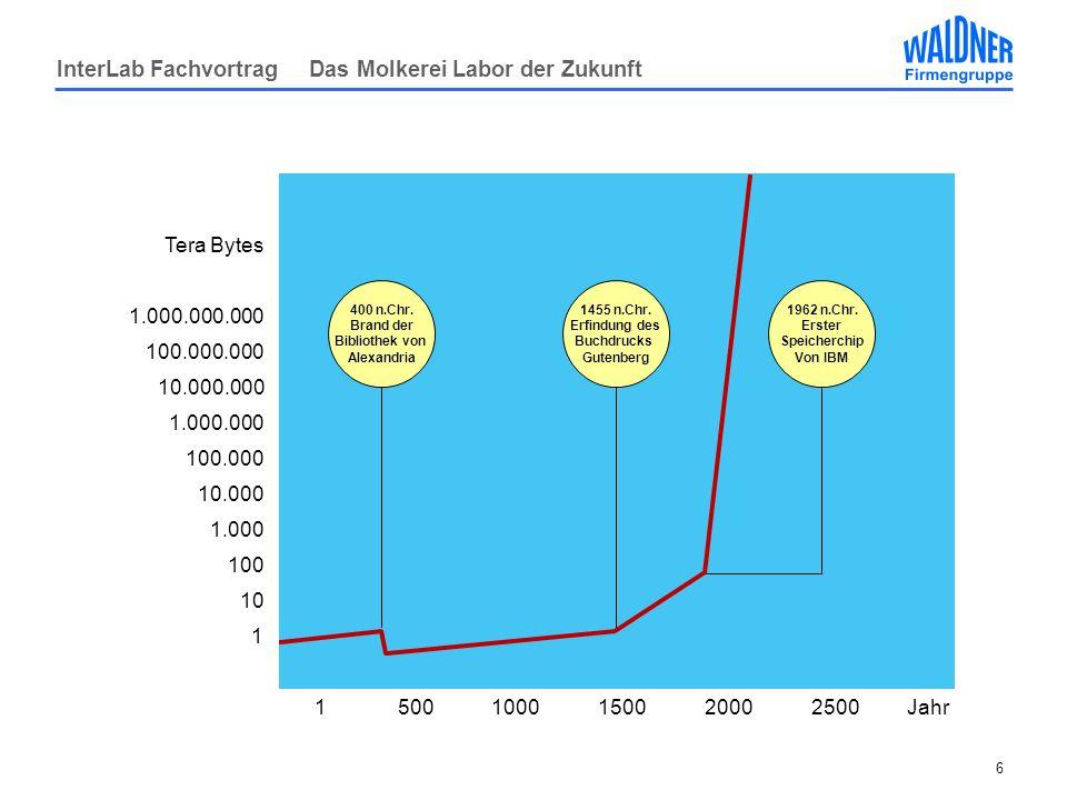 InterLab Fachvortrag Das Molkerei Labor der Zukunft 6 Tera Bytes 1.000.000.000 100.000.000 10.000.000 1.000.000 100.000 10.000 1.000 100 10 1 15001000150020002500Jahr 400 n.Chr.