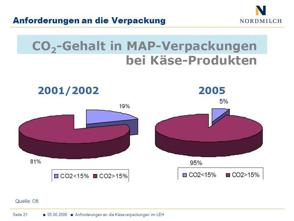 Seite 21 05.06.2008 Anforderungen an die Käseverpackungen im LEH Anforderungen an die Verpackung Quelle: Ofi