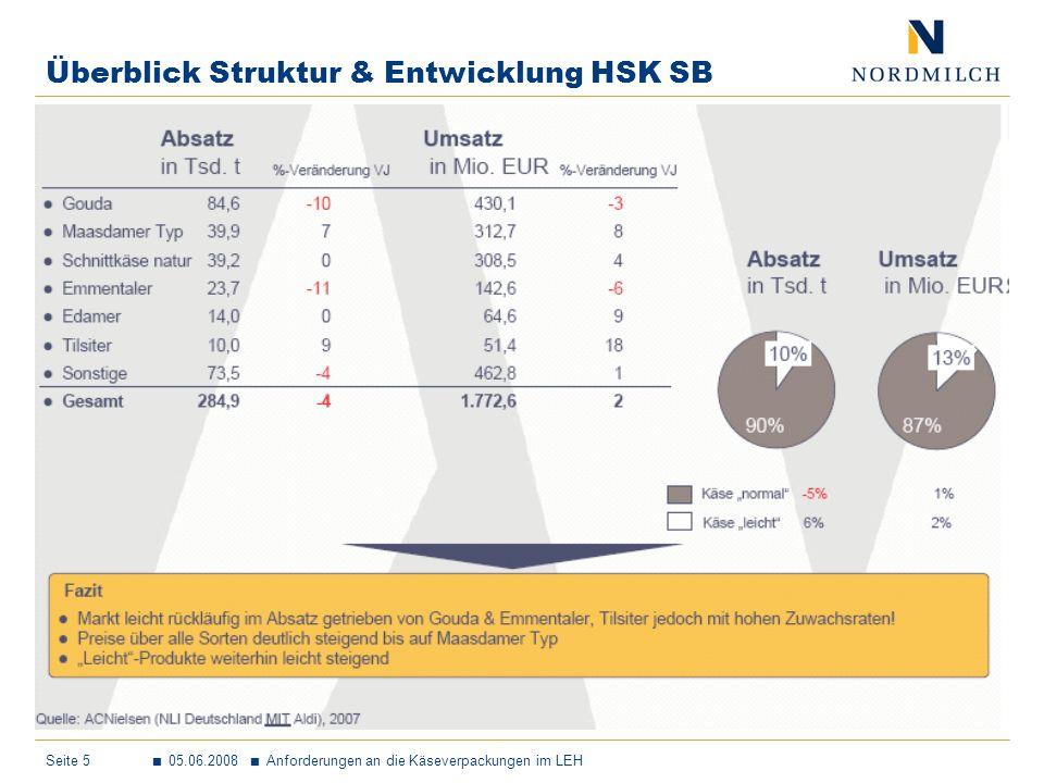 Seite 6 05.06.2008 Anforderungen an die Käseverpackungen im LEH Marktentwicklung HSK SB