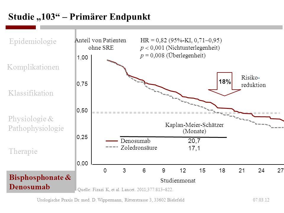 Denosumab versus Zoledronsäure – Studie 103 07.03.12Urologische Praxis Dr. med. D. Wippermann, Ritterstrasse 3, 33602 Bielefeld Primärer Endpunkt Zeit