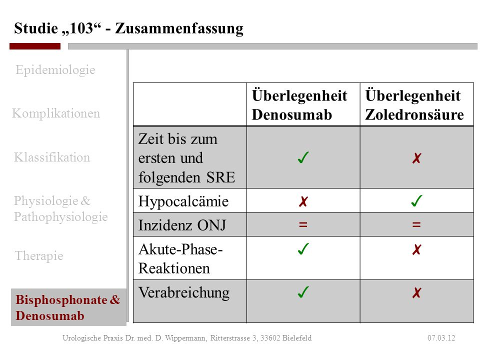 Studie 103 – Sekundärer Endpunkt 07.03.12Urologische Praxis Dr. med. D. Wippermann, Ritterstrasse 3, 33602 Bielefeld Komplikationen Klassifikation Phy