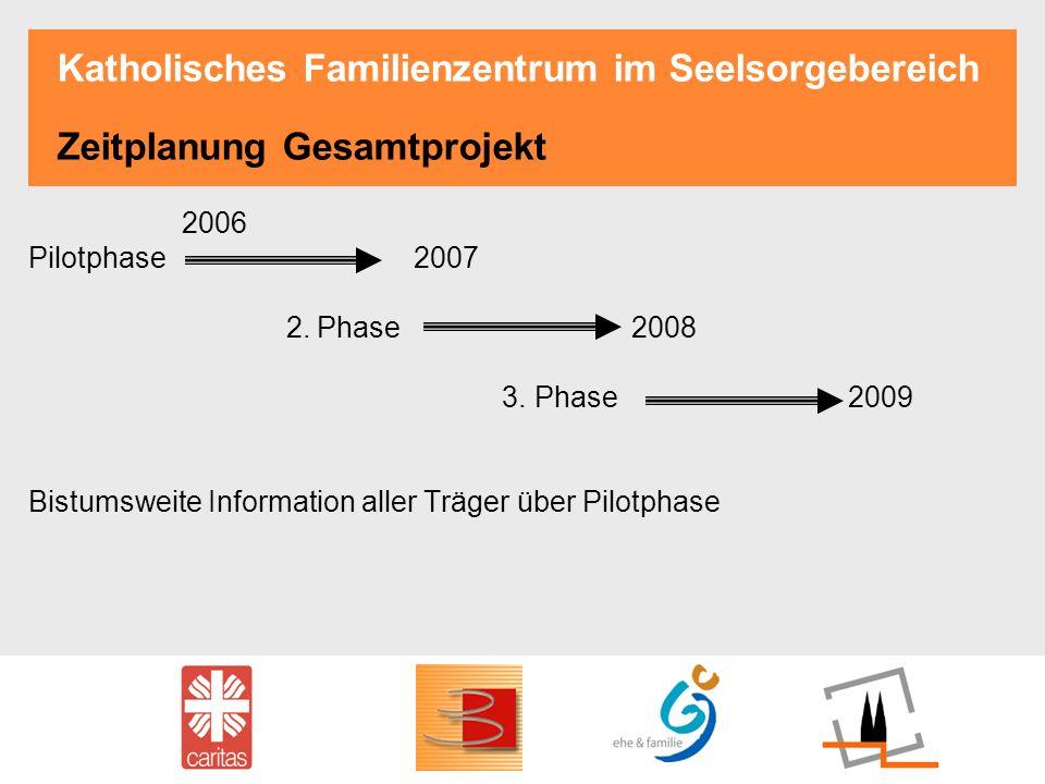 Katholisches Familienzentrum im Seelsorgebereich Zeitplanung Gesamtprojekt 2006 Pilotphase 2007 2. Phase 2008 3. Phase 2009 Bistumsweite Information a