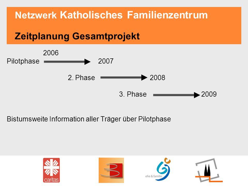 Netzwerk Katholisches Familienzentrum Zeitplanung Gesamtprojekt 2006 Pilotphase 2007 2.