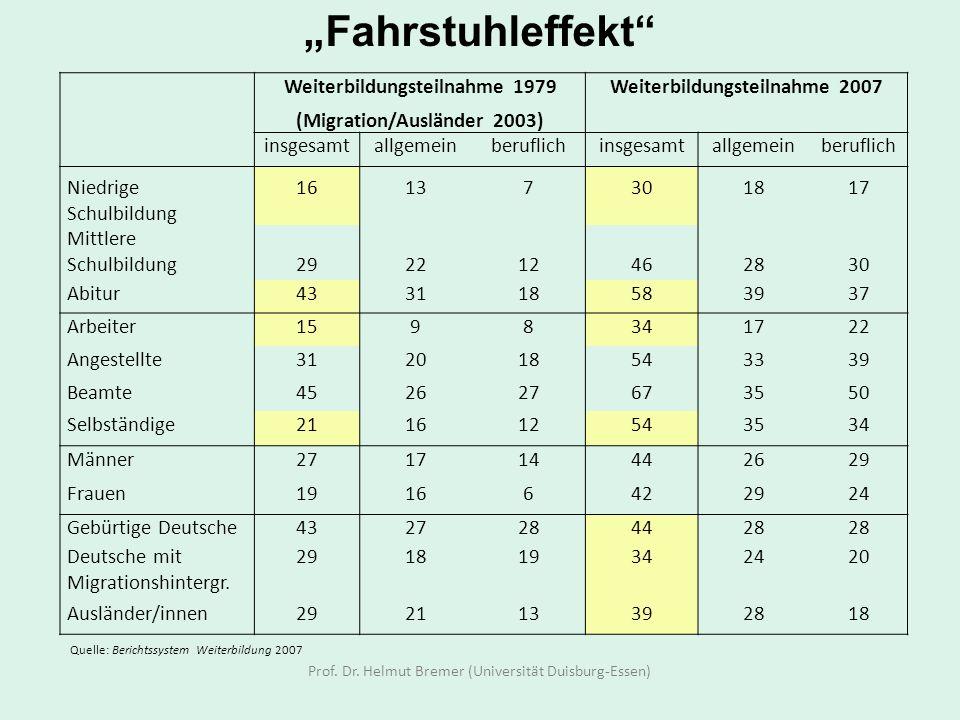 Prof. Dr. Helmut Bremer (Universität Duisburg-Essen) Weiterbildungsteilnahme 1979 (Migration/Ausländer 2003) Weiterbildungsteilnahme 2007 insgesamtall